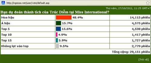 Bảng dự đoán thành tích của Trúc Diễm tại Miss International trên Ngoisao.net từ ngày 27/10.