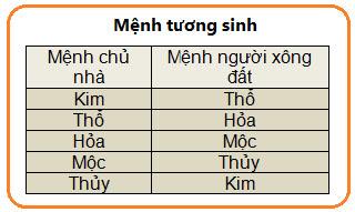 menh-tuong-sinh-7619-1390306105.jpg