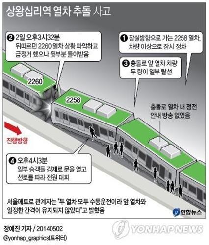 Theo Yonhap, tàu điện ngầm đi từ ga Sang Hwang Sim-ri theo hướng Jamsil lúc 15h27 hôm nay đâm vào chiếc tàu điện phía trước.