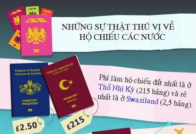 Bí mật thú vị về hộ chiếu các nước trên thế giới