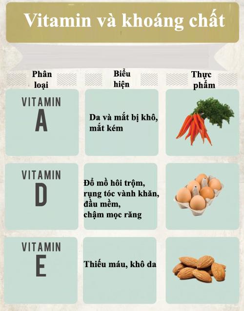 Nhận biết thiếu hụt vitamin và khoáng chất ở trẻ