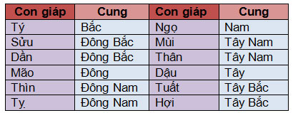 phan-bo-sao-hung-cat-va-van-may-nha-ban-nam-2016-1