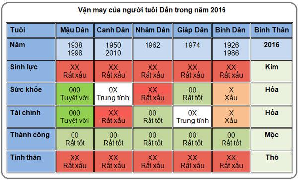 5-van-may-chinh-cua-nguoi-tuoi-dan-trong-nam-2016