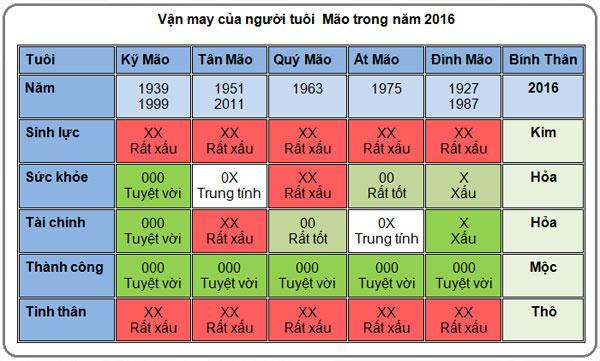 5-van-may-chinh-cua-nguoi-tuoi-mao-trong-nam-2016