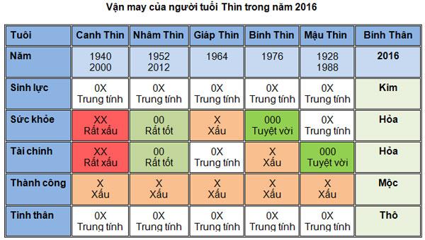 5-van-may-chinh-cua-nguoi-tuoi-thin-nam-2016