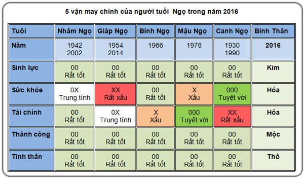 5-van-may-chinh-cua-nguoi-tuoi-ngo-trong-nam-2016