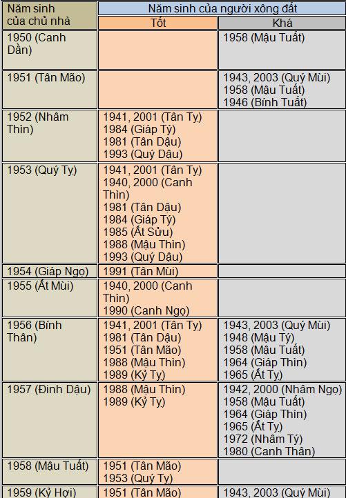 chon-tuoi-xong-nha-nam-binh-than-2016-5
