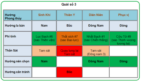chon-huong-ke-ban-cho-quai-so-3-va-4