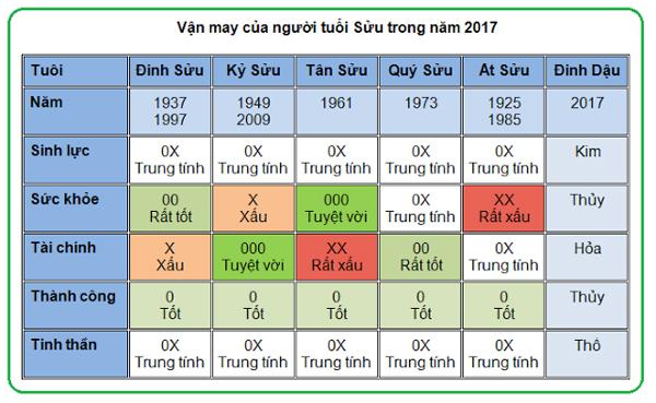 5-van-may-chinh-cua-nguoi-tuoi-suu-nam-2017