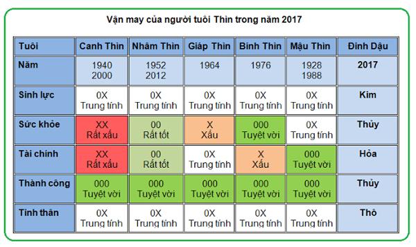 5-van-may-chinh-nguoi-tuoi-thin-nam-2017
