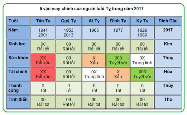 5-van-may-chinh-cua-nguoi-tuoi-ty-trong-nam-2017