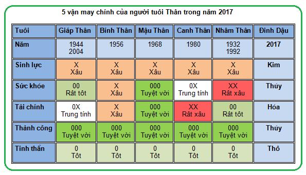 5-van-may-chinh-cua-nguoi-tuoi-than-nam-2017