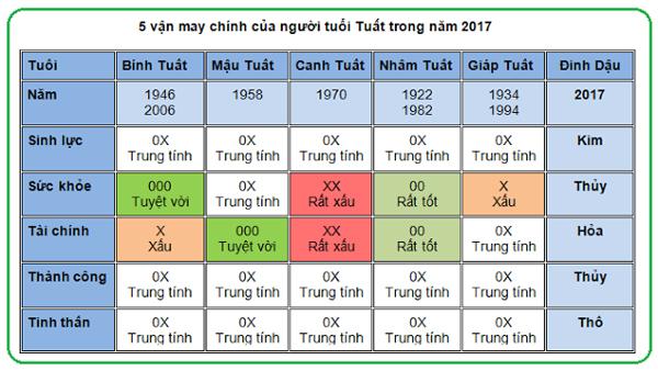 5-van-may-chinh-cua-nguoi-tuoi-tuat-trong-nam-2017
