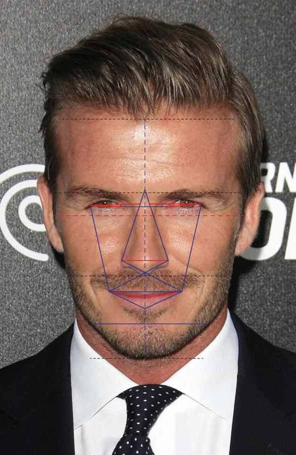 Daivd Beckham có khung xương mặt hoàn hảo nhất, tỷ lệ khuôn mặt chung đạt 88,96%, xếp thứ 5.