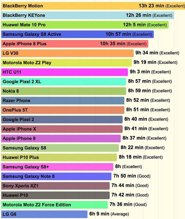 Các smartphone cao cấp có pin tốt nhất