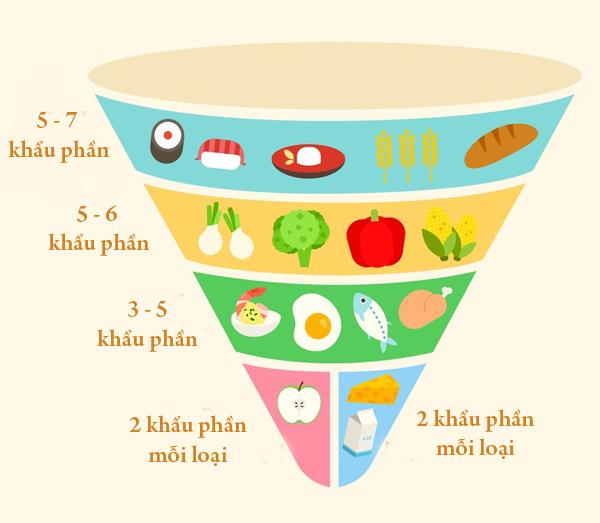 Tháp dinh dưỡng theo khuyến nghị của chính phủ Nhật Bản.