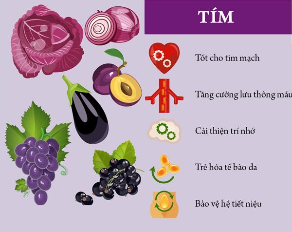 Thực phẩm màu tím thường chứa nhiều chất anthocyanin có tác dụng giảm cholesterol, ngăn ngừa béo phì. Bắp cải tím, cà chua đen, cà tím, quả việt quất, mận, nho tím... thường có mặt trong các chế độ ăn kiêng.