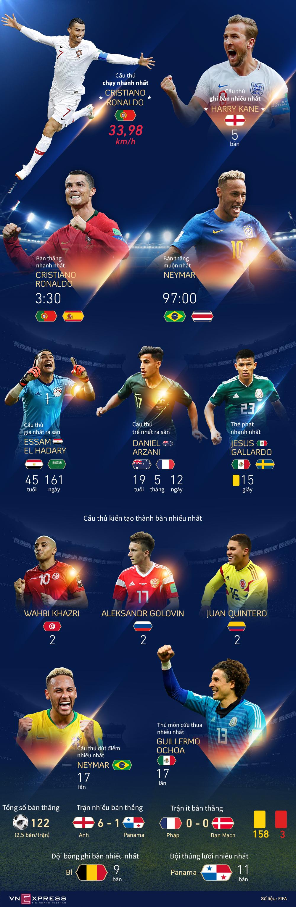 Những cái nhất ở vòng bảng World Cup 2018