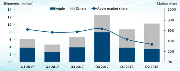 Apple bán được 3,5 triệu đồng hồ trong quý, thị phần giảm