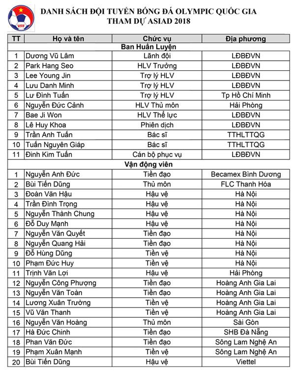 Hình ảnh: Đặng Văn Lâm, Minh Vương chính thức rời khỏi U23 Việt Nam số 1