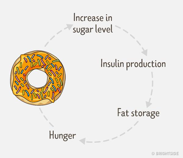 Lượng đường trong máu cao