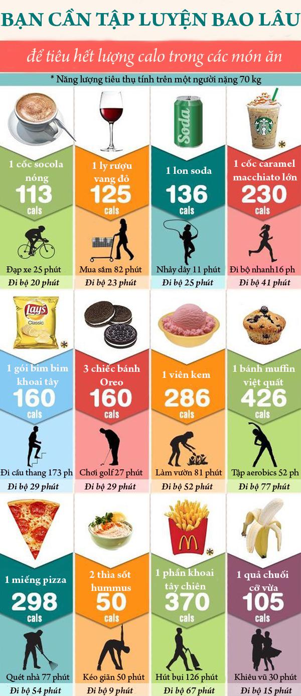 Bạn cần tập luyện bao lâu để tiêu hao hết những món đã ăn