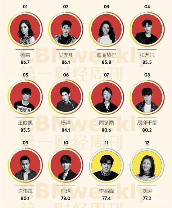 Những gương mặt trong danh sách Giá trị thương mại cao, theo đánh giá từChina Business Network.