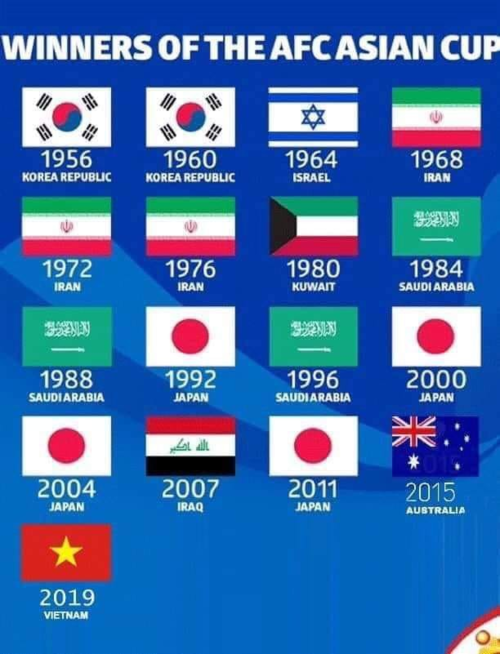 Nhiều CĐV còn lạc quan điền tên Việt Nam vào ngôi vô địch Asian Cup năm nay.