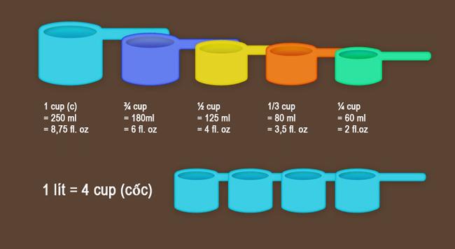 Định lượng của hạt và nước được đong theo đơn vị cup. Bộ dụng cụ đo lường này được bán phổ biến tại siêu thị, tiệm nguyên liệu làm bánh...