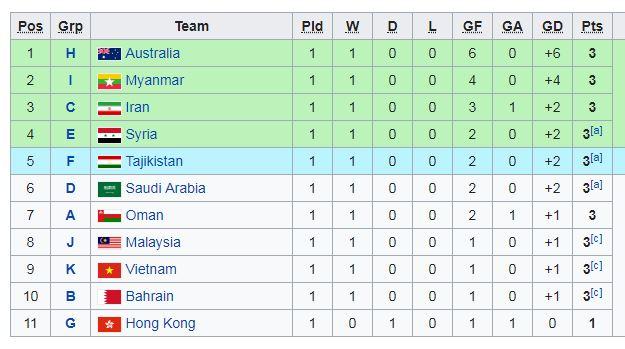 Việt Nam có cùng 3 điểm như các đội nhì bảng khác nhưng kém hiệu số.