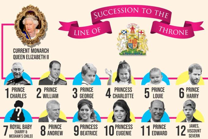 Em bé nhà Harry - Meghan sẽ đứng thứ 7 trong danh sách thừa kế ngai vàng Anh, sau ông nội Charles, bác William, ba anh chị họ và bố. Đồ họa: The Sun.