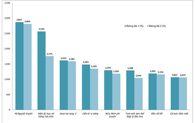 Thống kê rating trung bình của các phim chiếu đồng thời trên hai đài truyền hình.