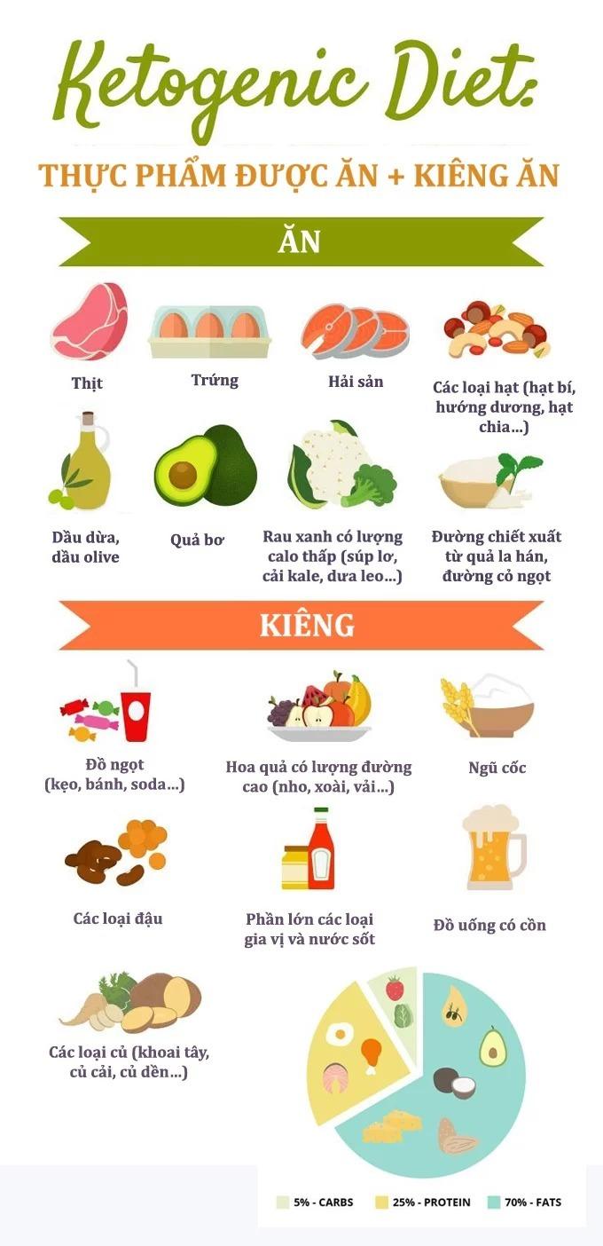 Quy tắc của chế độ ăn Keto.