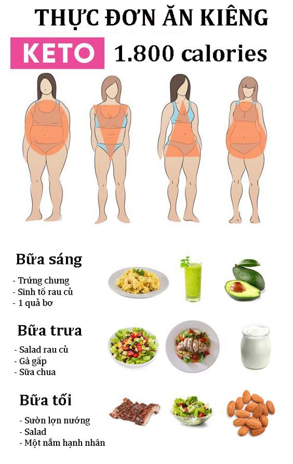 Thực đơn ăn kiêng Keto 1.800 calories