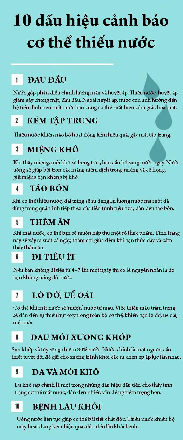 10 dấu hiệu cơ thể thiếu nước