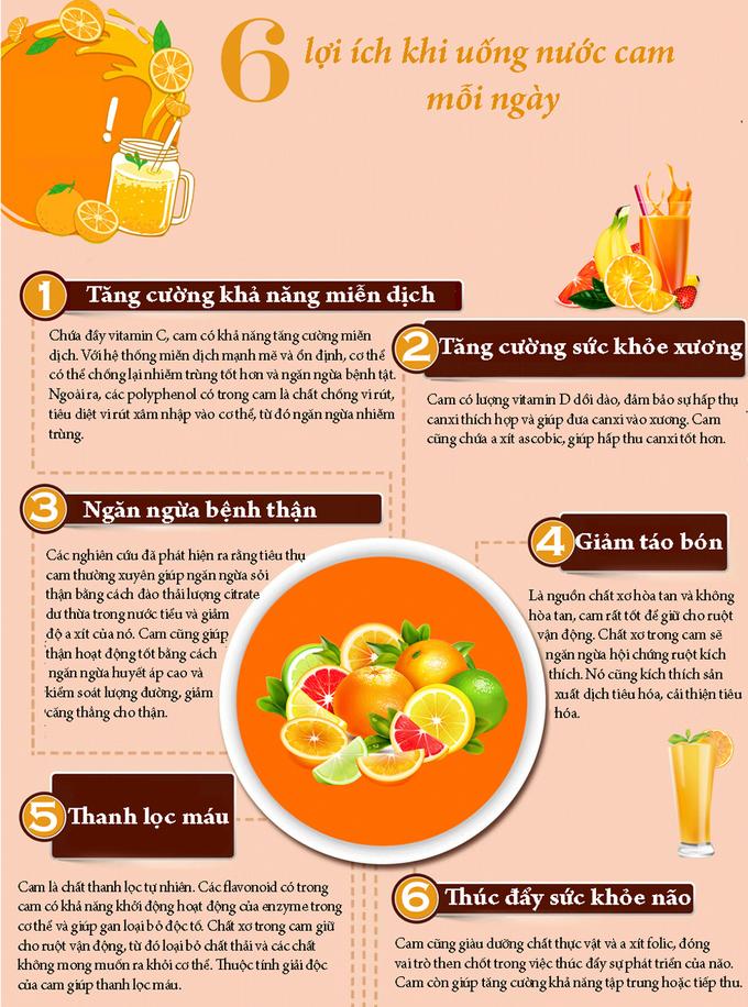 6 lợi ích khi uống nước cam mỗi ngày