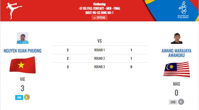 Cũng trong ngày 10/12, thể thao Việt Nam còn có đóng góp HC vàng từ môn kickboxing. Tại chung kết hạng cân dưới 57 kg nam môn kickboxing, Nguyễn Xuân Phương vượt qua đối thủ người Malaysia với tỷ số 3-0. Ở hạng cân 51 kg nam, Huỳnh Văn Tuấn cũng xuất sắc giành HC vàng. Bóng ném bãi biển nam cũng nhận tin vui khi chắc chắn có HC vàng sau khi vượt qua Philippines với tỷ số 2-0. Dù Việt Nam còn một trận thi đấu vào ngày mai 11/12 gặp Indonesia, song trận này chỉ mang ý nghĩa tranh ngôi nhì bảng cho đội bóng xứ vạn đảo.