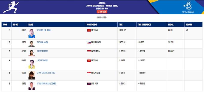 Trong buổi chiều, thể thao Việt Nam còn đón tin vui liên tiếp từ môn điền kinh. Nguyễn Thị Oanh về nhất tại chung kết nội dung 3.000 m chướng ngại vật nữ và phá kỷ lục đại hội với thành tích 10 phút 0 giây 02.