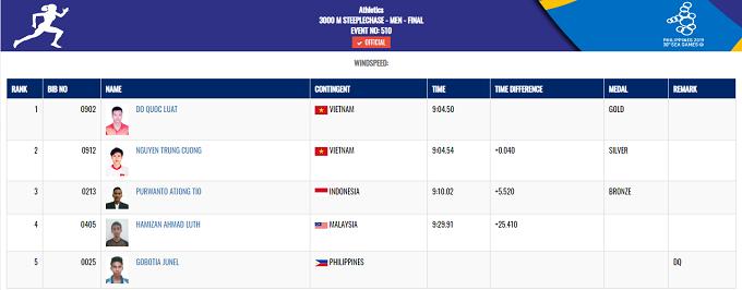 Ở nội dung 3.000 m chướng ngại vật nam, Đỗ Quốc Luật giành tấm HC vàng, trong khi đồng đội Nguyễn Trung Cường về nhì và nhận HC bạc.