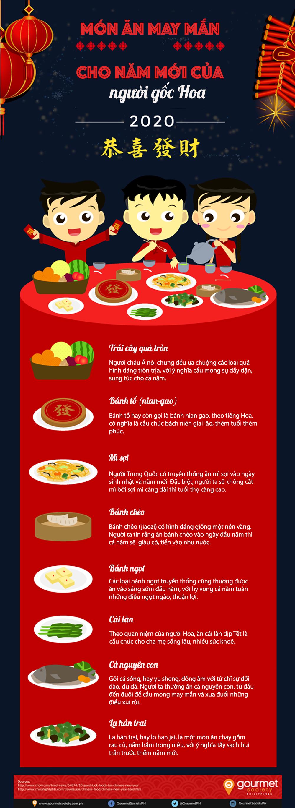 Những món ăn may mắn dịp năm mới của người gốc Hoa