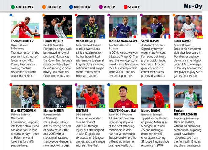 Quang Hải bên cạnh Neymar trong danh sách 500 cầu thủ quan trọng nhất của bóng đá thế giới trên tạp chí World Soccer, số ra tháng 9/2020.