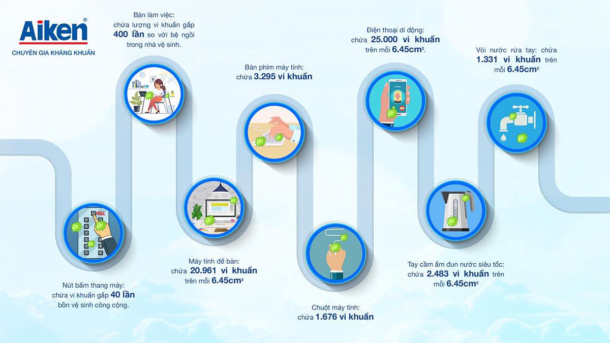 Infographic thể hiện lượng vi khuẩn mà dân văn phòng có thể tiếp xúc mỗi ngày.