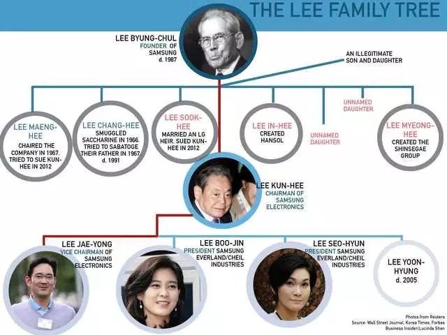 Meet Samsungs billionaire Lee family, South Koreas most powerful dynasty - 16